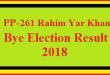 PP-261 Rahim Yar Khan By Election Result 2018 Live Detail Update Online