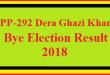 PP-292 Dera Ghazi Khan By Election Result 2018 Live Detail Update Online
