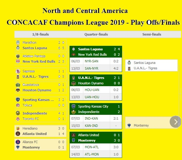Concacaf Champions League 2019 Play Off Results Quarter