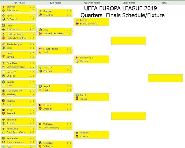 Date finale europa league 2019