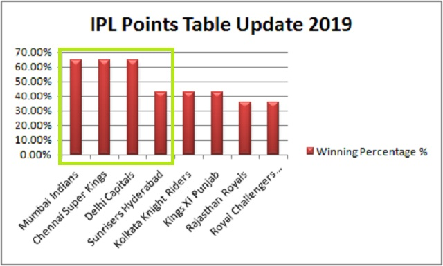 Ipl Final Points Table Update 2019 As On 6th May Before Playoffs