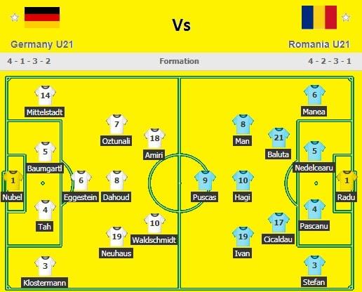 Germany U21 Vs Romania U21 Live Streaming - Lineups and Formation