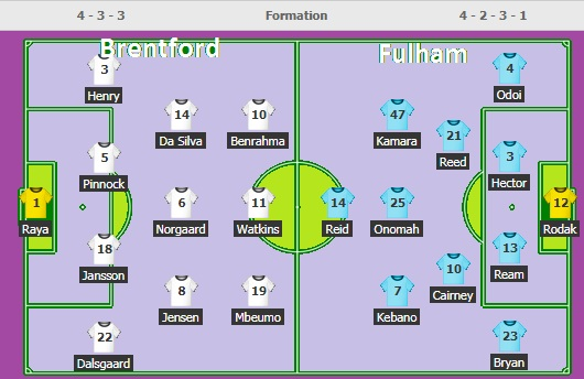 Live Stream Football - Brentford (BRE) v Fulham (FUL ...
